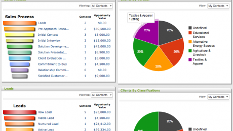 Sales and CRM Dashboard